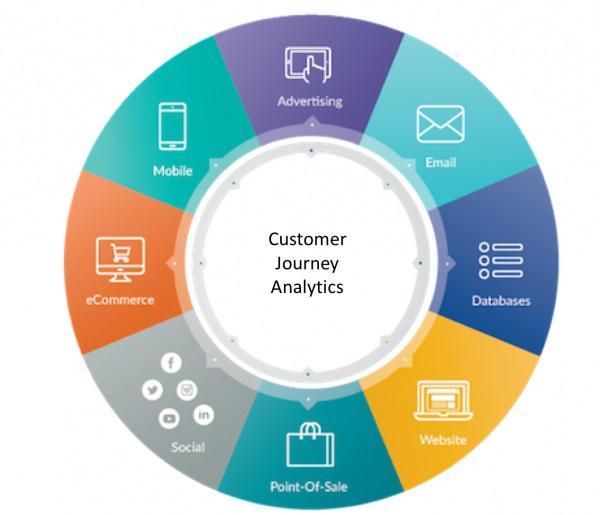 Аналитические journey-платформы позволяют интегрировать данные из множества источников