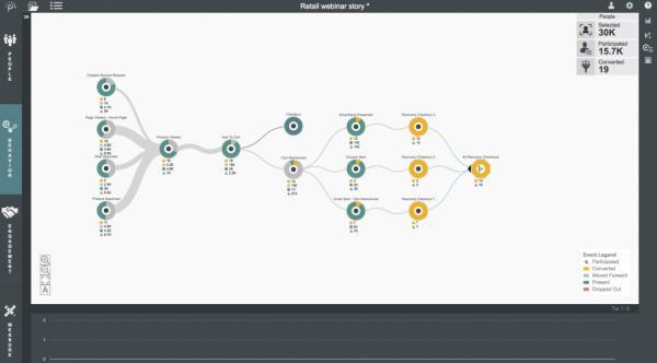 Аналитические journey-платформы могут фиксировать значимые поведенческие паттерны в реальном времени даже по анонимным посетителям, поэтому вы можете вовлекать каждого клиента посредством своевременных персонализированных офферов