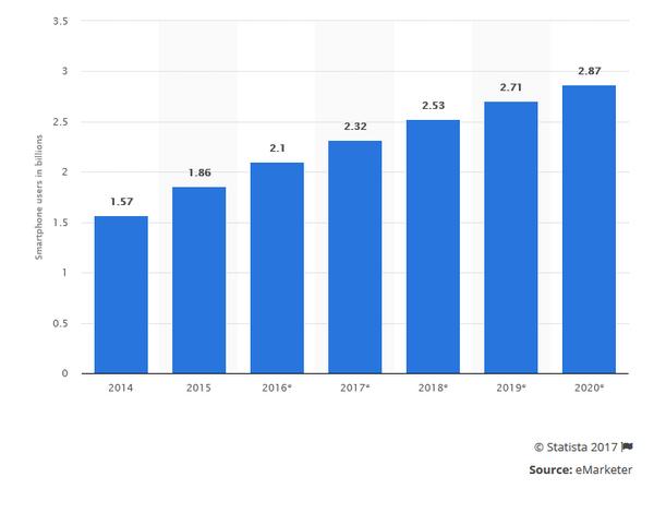 По вертикальной оси — количество пользователей смартфонов (млрд), по горизонтальной — годы.