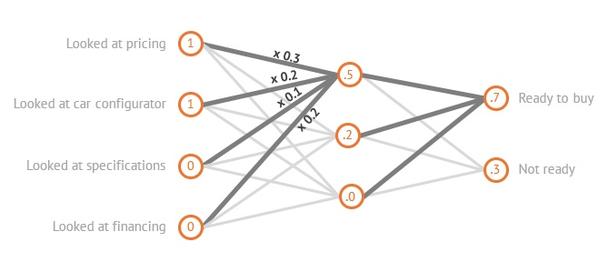 Показатели нейронной сети