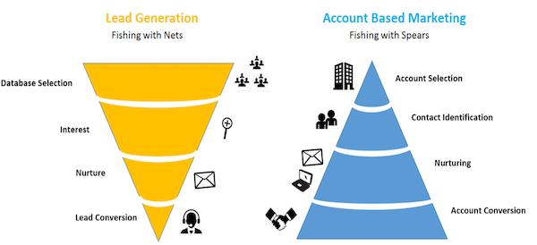 Слева: Генерация лидов. Выбор из базы данных, интерес, выращивание лида, конверсия. Справа: Account-Based Marketing. Выбор аккаунта, идентификация, выращивание лида, конверсия.