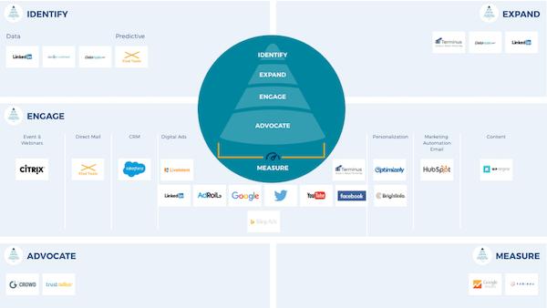 вся воронка компании WP Engine and Terminus строилась на том, чтобы сначала идентифицировать потенциальных клиентов, узнать о них больше, вовлечь их, рассказать им о продукте и, наконец, оценить результат