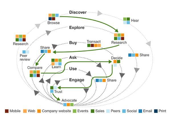 Сложность клиентского пути
