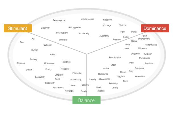 Лимбическая карта демонстрирует человеческие мотивы, желания и ценности в отношении друг к другу