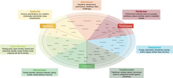 7 основных лимбических типов личности