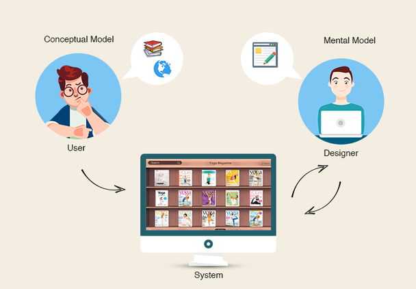 В голове у пользователя (слева) существует некая модель. На основе ее и того, что сформировалось в сознании дизайнера, и строится будущая система