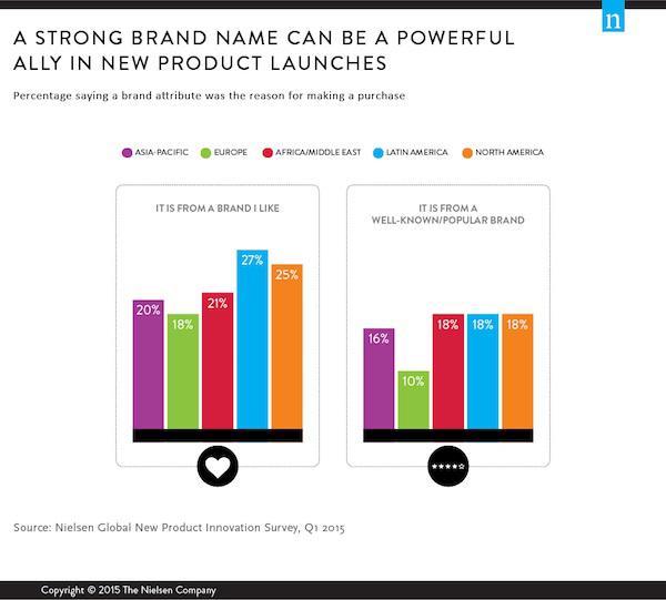 Атрибуты бренда стали причиной покупки (в %)