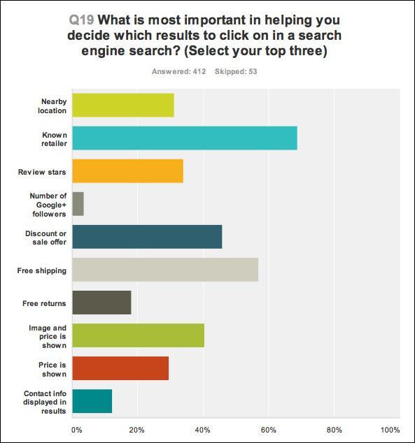 Что является для вас наиболее важным при принятии решения о том, на какой поисковый результат кликнуть?