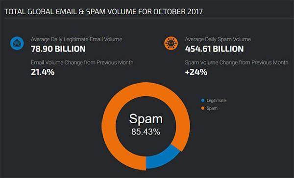 Доля спама в общем объеме электронных писем в октябре 2017 года