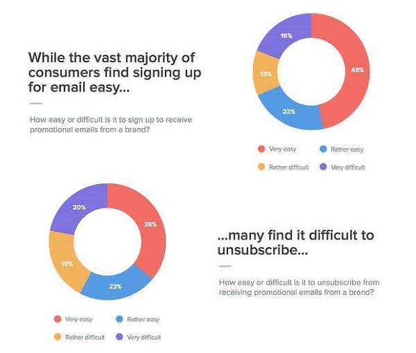 в половине случаев люди отправляют сообщения в спам лишь потому, что им проще сделать это, нежели отписаться