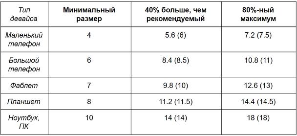 таблица с рекомендуемыми для разных устройств размерами текста