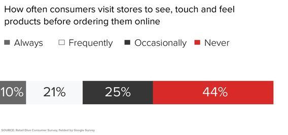 Насколько часто клиенты посещают магазины, чтобы посмотреть, пощупать и почувствовать продукты перед тем, как купить их в Интернете