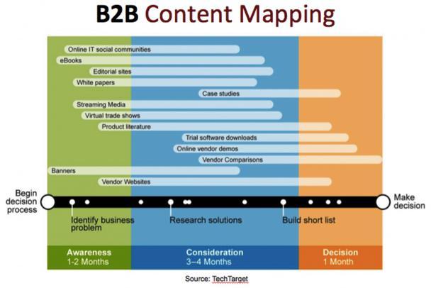 Контент-мэппинг в B2B