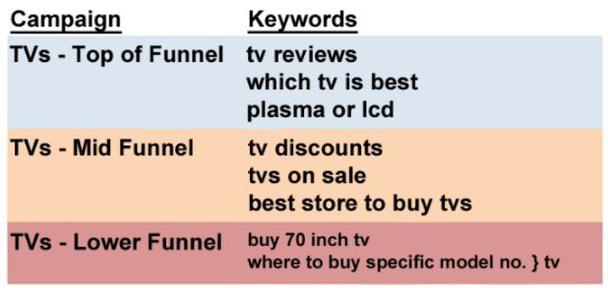 Маркетинговая кампания по продаже телевизоров.