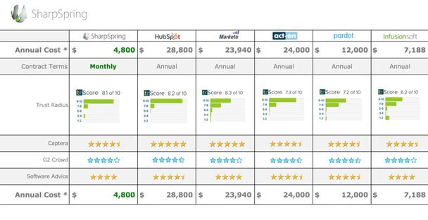 Первый платный результат принадлежит компании SharpSpring, любезно предоставившей потенциальным клиентам сравнение похожих продуктов в виде таблицы, готовой для загрузки