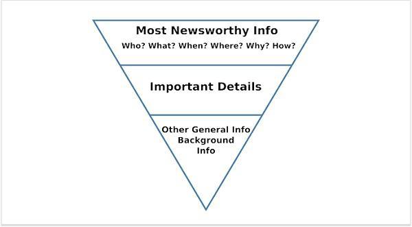 наиболее важная информация (кто? что? когда? где? почему? как?), важные детали, другая общая информация