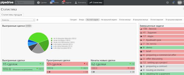 пример проекта из Pipedrive, интегрированного с Ringostat