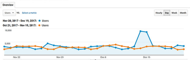 Кликните «Применить», и вы увидите сравнение трафика за два месяца.