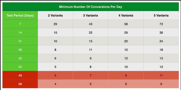 Digital Marketer поможет вам подобрать правильную продолжительность сплит-теста.