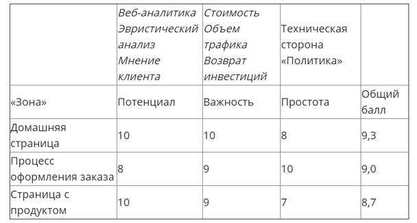 Пример анализа приоритетов согласно PIE-фреймворк
