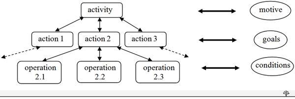 иерархическая структура деятельности (трехуровневая модель)