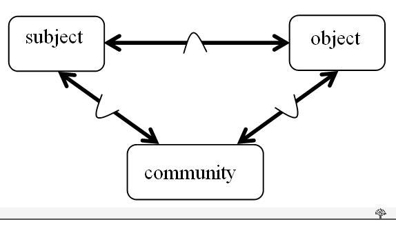 трехстороннее (опосредованное) взаимодействие между субъектом (Subject), объектом (Object) и сообществом (Community)