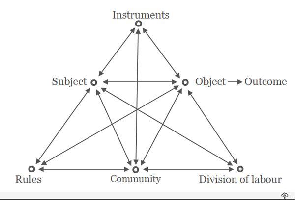 модель деятельностной системы Энгестрёма