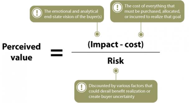 Воспринимаемая ценность = (Влияние — стоимость) / Риск