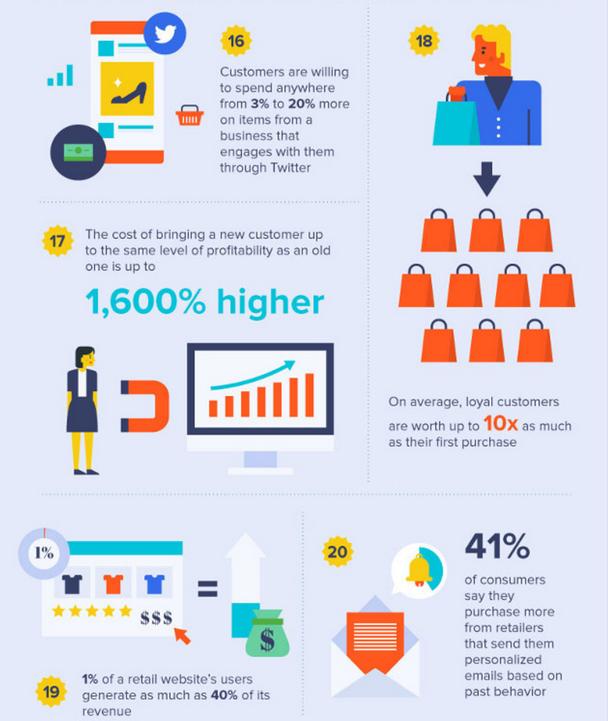 Статистика клиентской лояльности