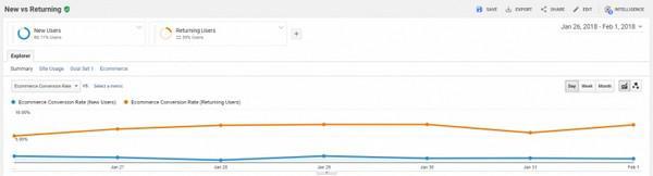 Пример сравнительного отчета по конверсии новых посетителей и повторных в Google Analytics