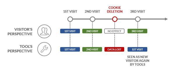 Каждый раз после удаления файлов cookies покупатель будет восприниматься системой в качестве нового