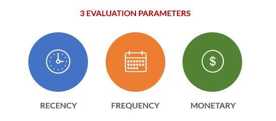 3 оцениваемых параметра: давность покупки, частота и денежная ценность