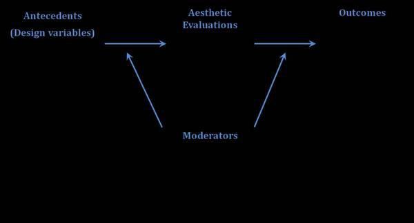 Рисунок 9: общая основа для изучения визуальной эстетики в HCI и составляющие этой структуры — предшественники (Antecedents), эстетические оценки (Aesthetic Evaluations), регуляторы (Moderators), результаты (Outcomes).