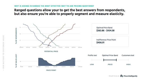 Затем на основании данных о готовности платить компания определила диапазон цен на продукт, рассчитала оптимальные цены для каждого сегмента и кривую цен, позволяющую измерить их влияние на прогнозируемое привлечение клиентов.