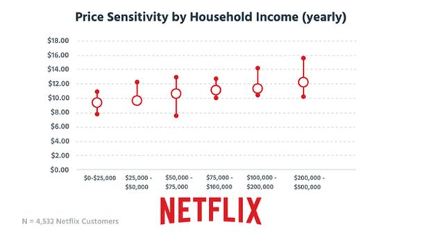 Ценовая чувствительность по отношению к доходу семьи (в годовом выражении). Вертикальная ось — цены на услуги, горизонтальная ось — доход семьи