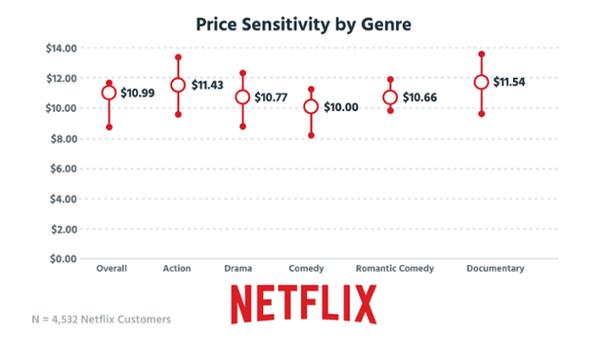 Ценовая чувствительность по отношению к жанру. Вертикальная ось — цены на услуги, горизонтальная ось — жанры (все, экшн, драмы, комедии, романтические комедии, документальные фильмы)