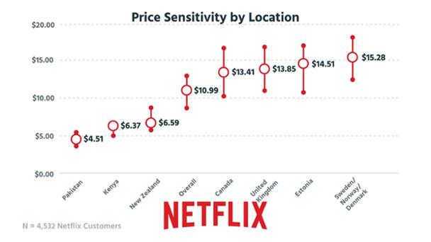 Ценовая чувствительность по отношению к местоположению. Вертикальная ось — цены на услуги, горизонтальная ось — страны мира (Пакистан, Кения, Новая Зеландия, все вместе, Канада, Великобритания, Эстония, Швеция/Норвегия/Дания)
