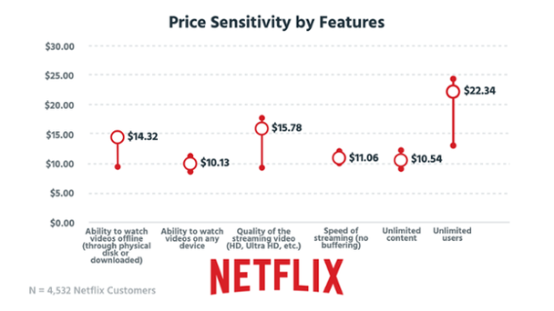 Ценовая чувствительность по отношению к предлагаемым функциям