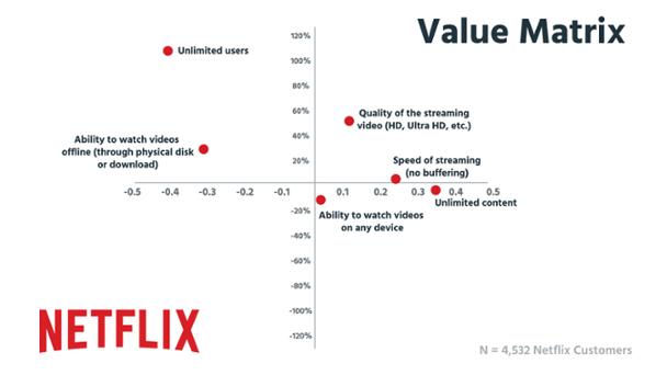 Матрица ценностей пользователей Netflix