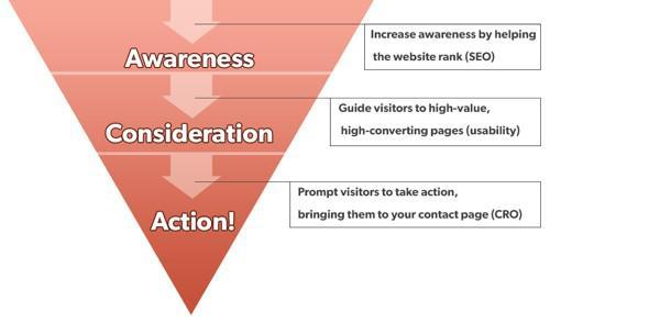 Навигация и пользовательский поток