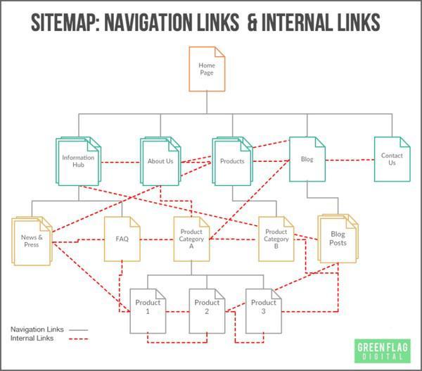 Карта сайта: навигационные и внутренние ссылки