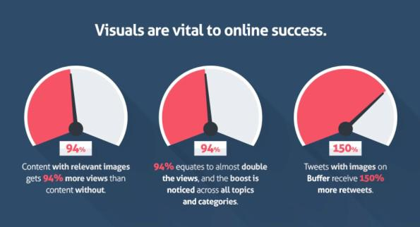 Визуальная сторона контента крайне важна для успеха в онлайне