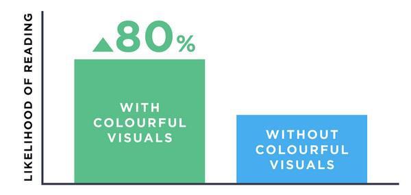 Вероятность прочтения: документ с цветными изображениями прочитают на 80% больше людей, чем документ без изображений