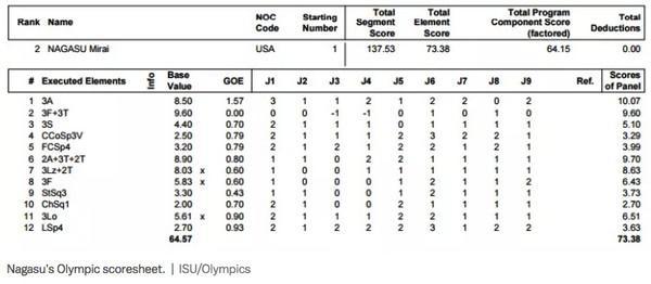 в рамках освещения олимпийских игр Vox публикует протоколы соревнований