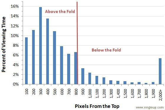По вертикали: процент времени просмотра, по горизонтали: расстояние от начала страницы