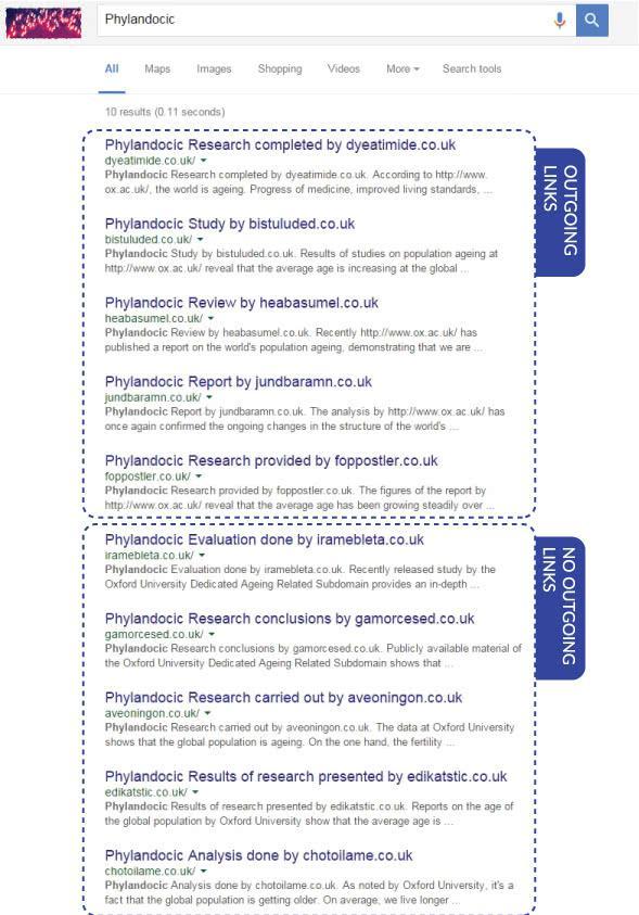 Просто взгляните на эту страницу результатов поиска по ключевому слову «Phylandocic»