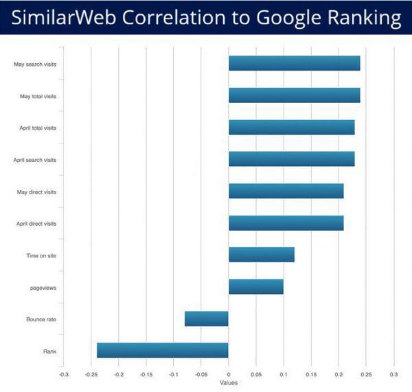 В исследовании 200 000 доменов агентство Moz нашло положительную корреляцию между вовлеченностью пользователей и рейтингами в результатах поиска Google