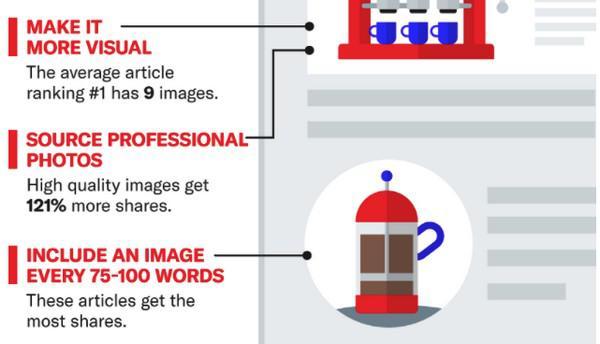 Siege Media провело исследование, в ходе которого было выявлено, что статьи, занимающие первые места в поисковой выдаче, имеют по 9 изображений