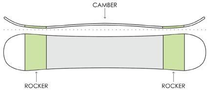 Кроме того, Evo размещает на странице простые рисунки, например, иллюстрации различных форм доски.