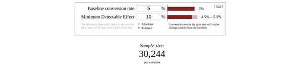 Если вы хотите с помощью теста поднять уровень конверсии хотя бы на 10% — с 5% до 5,5% — вам понадобится выборка размером в 30 244 человека